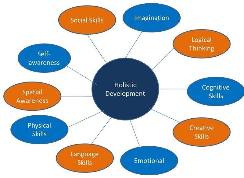 Holistic Development – at a glance