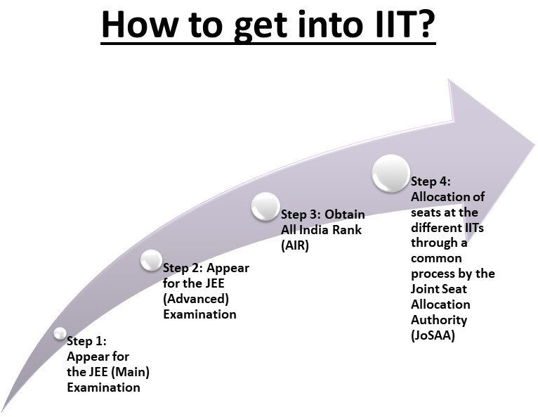 How to get into IIT