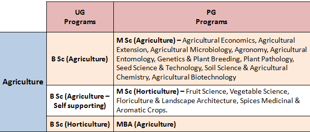 """Annamalai Courses: All On-Campus """"AGRICULTURE"""" Specializations"""