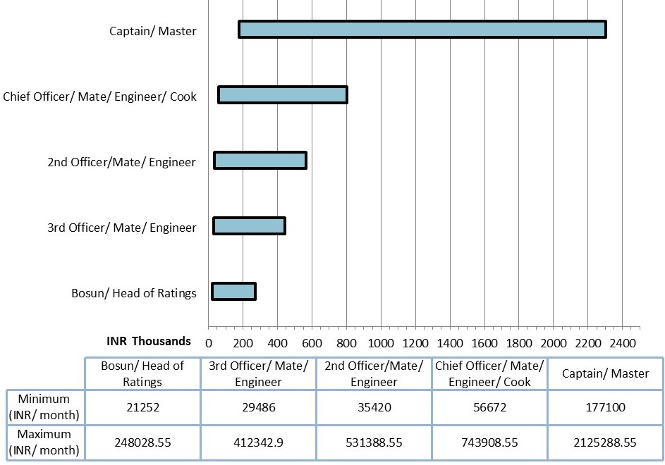 Merchant Navy: Pay Packages of Different Ranks