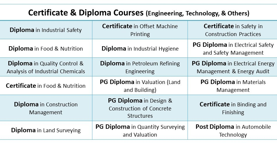 Annamalai University Courses: DDE Diploma and Certificate courses in Engineering & Technology Disciplines