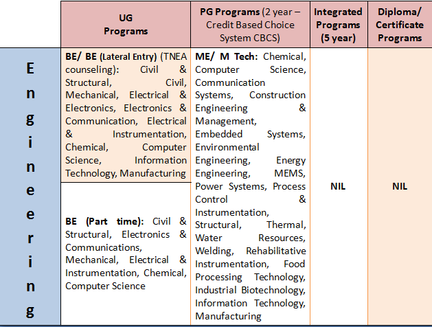 """Annamalai Courses: All On-Campus """"ENGINEERING"""" Specializations"""