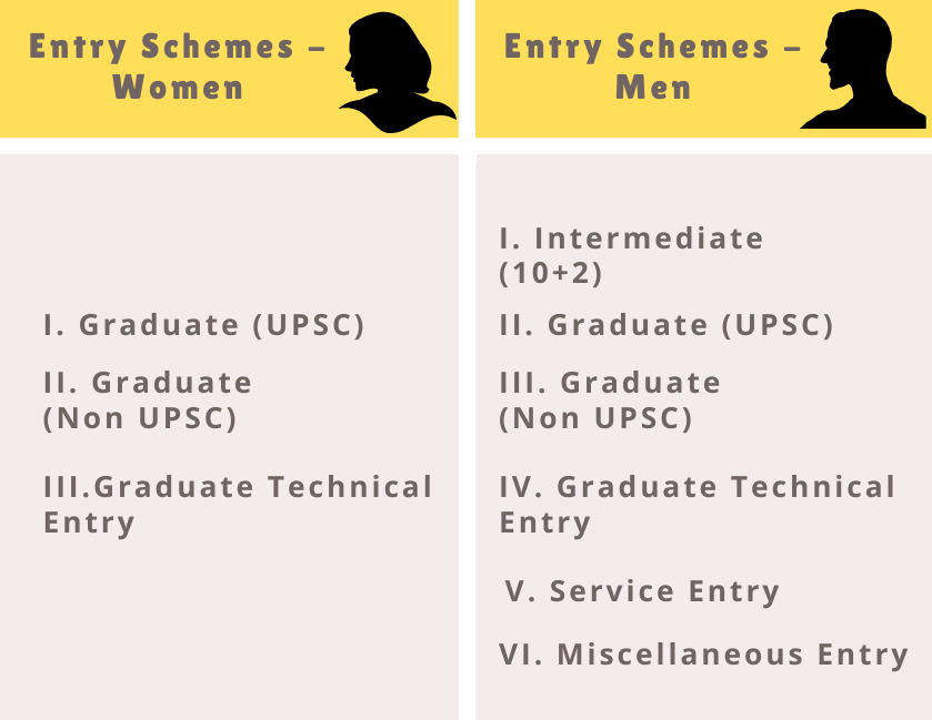 How to join Indian Army - Different Entry Schemes for the Officer Grades