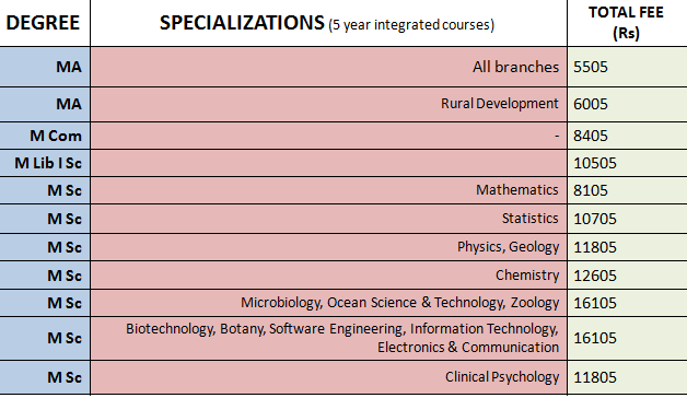 Annamalai University Fees 2020 – On-Campus 5 Year Integrated Courses