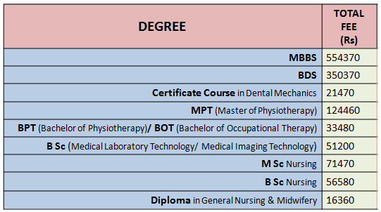 Annamalai University Fees 2020 – On-Campus Medicine and Related Courses