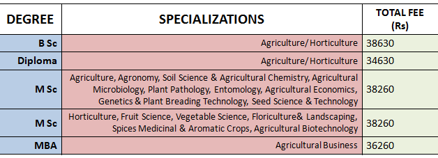 Annamalai University Fees 2020 – On-Campus Agriculture and Related Courses