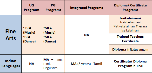 """Annamalai Courses: All On-Campus """"FINE ARTS"""" & """"INDIAN LANGUAGES"""" Specializations"""