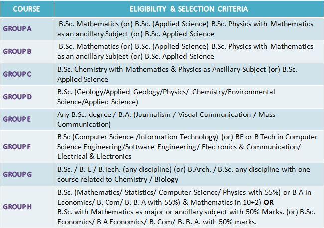 Anna University: Group Wise Eligibility Criteria for M Sc and M Phil Admission 2020