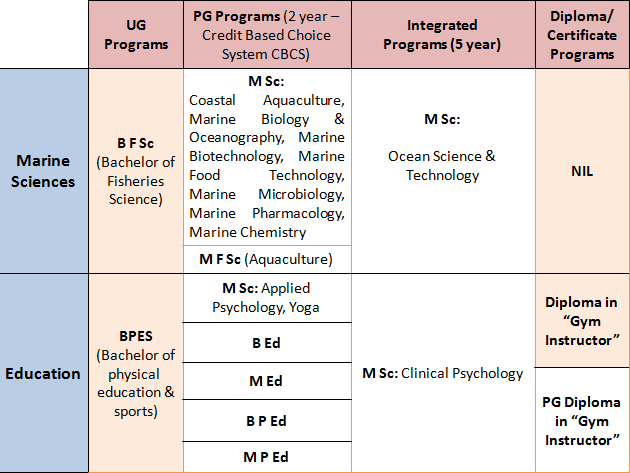 """Annamalai Courses: All On-Campus """"MARINE SCIENCES"""" and """"EDUCATION"""" Specializations"""