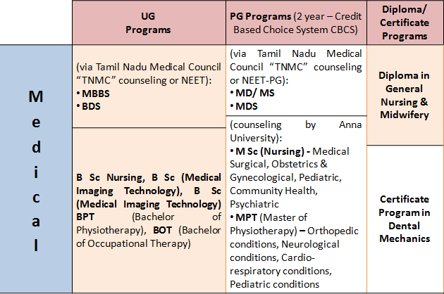 """Annamalai Courses: All On-Campus """"MEDICAL"""" Specializations"""