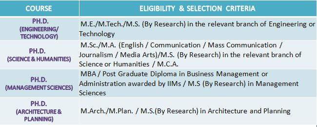 Anna University: Eligibility Criteria for Admission to PhD courses 2020