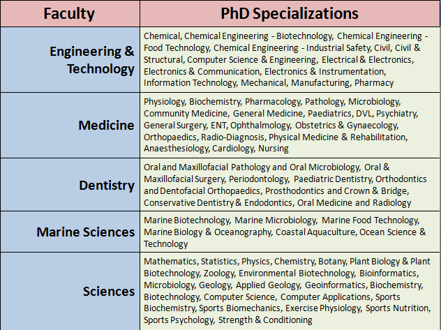 Annamalai University Courses 2020: On-Campus PhD Programs for Engineering, Science, Medicine, Dentistry and Marine Sciences