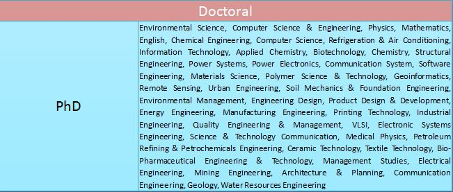 Anna University: Doctoral Specializations List 2020