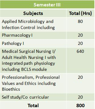 BSc Nursing: A Comprehensive Guide on Top #9 Entrance Exams, Top 15 Colleges, Syllabus, Eligibility and more 5