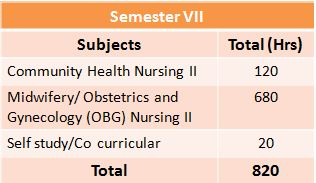 BSc Nursing: A Comprehensive Guide on Top #9 Entrance Exams, Top 15 Colleges, Syllabus, Eligibility and more 9