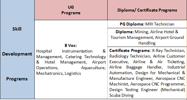 """Annamalai Courses: All On-Campus """"SKILL DEVELOPMENT PROGRAMS"""" Specializations"""