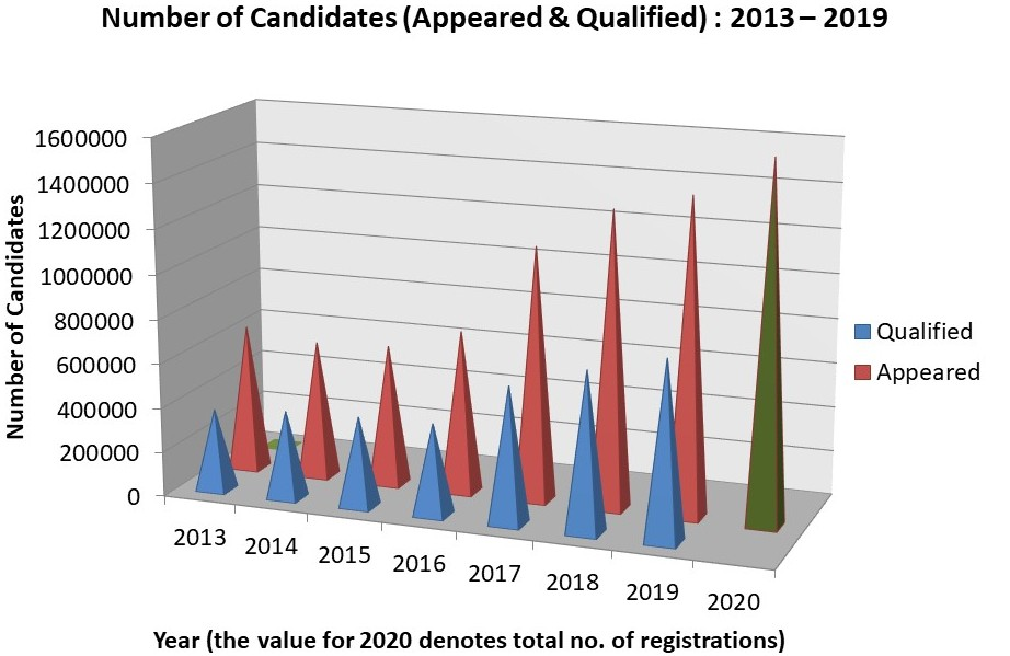 Number of Candidates (Appeared & Qualified) : 2013 – 2019 (the value for 2020 is the total number of registrations till 6th January 2020)