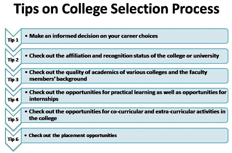 Tips on College Selection Process