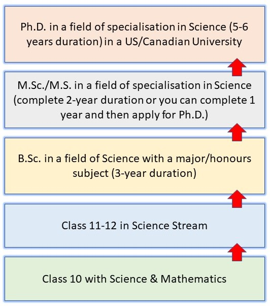 How to Become a Scientist in India: Pathway 7