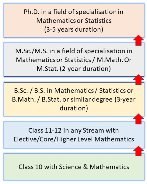 How to Become a Scientist in India: Pathway 13