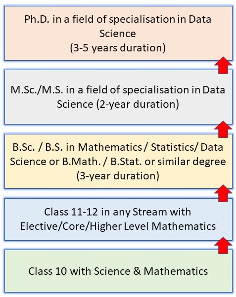 How to Become a Scientist in India: Pathway 14