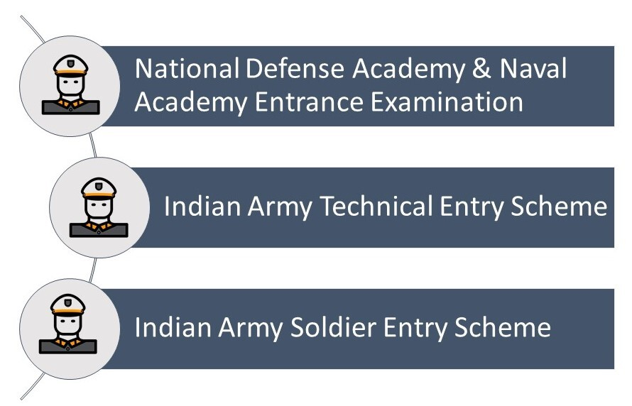 Government Exams After 12th – Entry into Indian Army