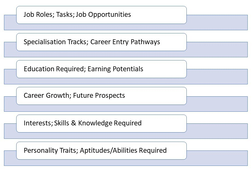How to choose a career – what a career directory must tell you