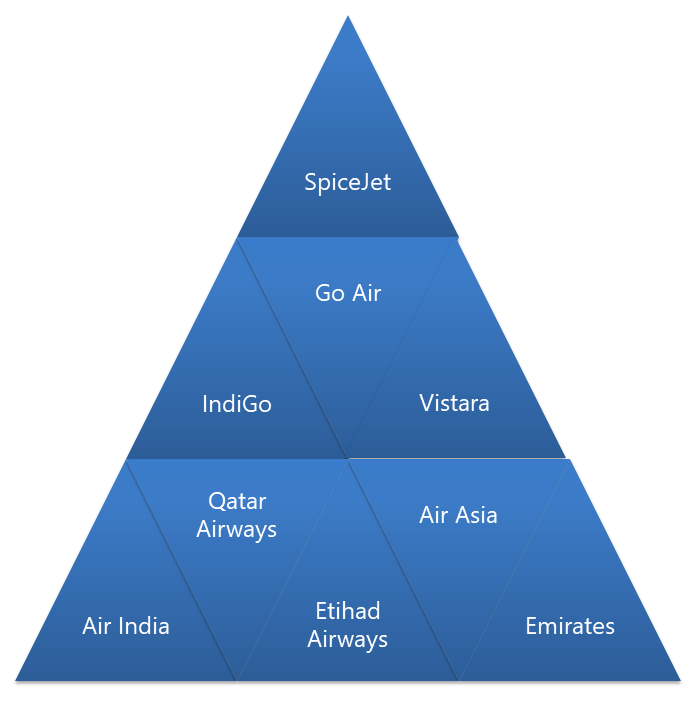 Top Airline Recruiters for Air Hostess