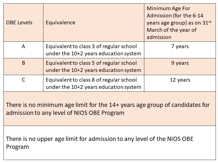NIOS OBE program levels, equivalence, and age limits