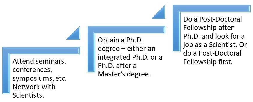 How to become a Scientist – Ph.D. & Post-Doctoral Fellowship