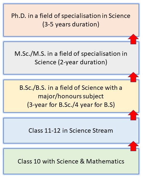 How to Become a Scientist in India: Pathway 1