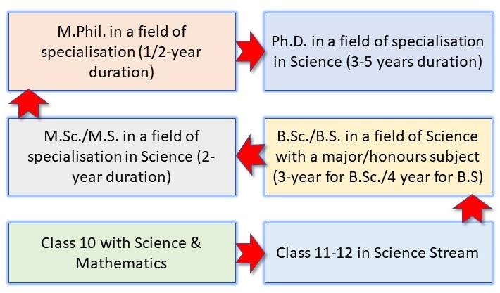 How to Become a Scientist in India: Pathway 2