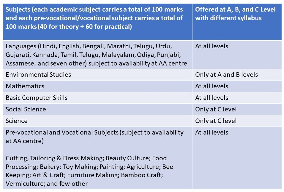 NIOS OBE Program – Subjects