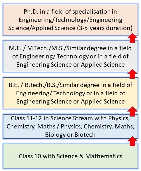 How to Become a Scientist in India: Pathway 3