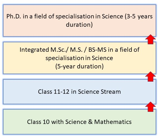 How to Become a Scientist in India: Pathway 4