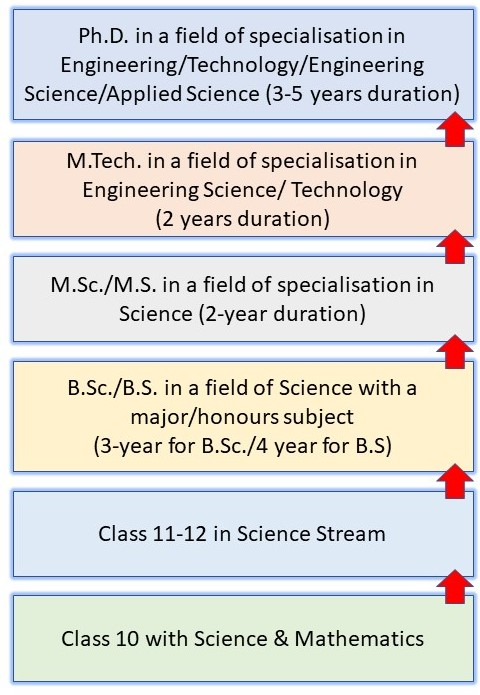 How to Become a Scientist in India: Pathway 5