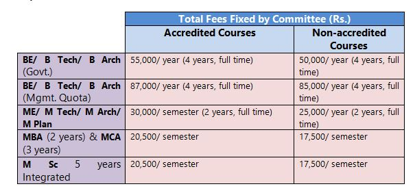 Anna University Fees 2020: Total Fees Fixed by Committee