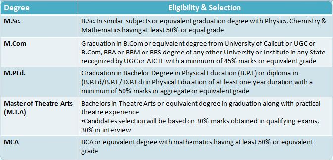 Calicut University: A Comprehensive List of over 15+ Courses 100+ specializations, Eligibility Criteria and Fee Structure (2020) 10