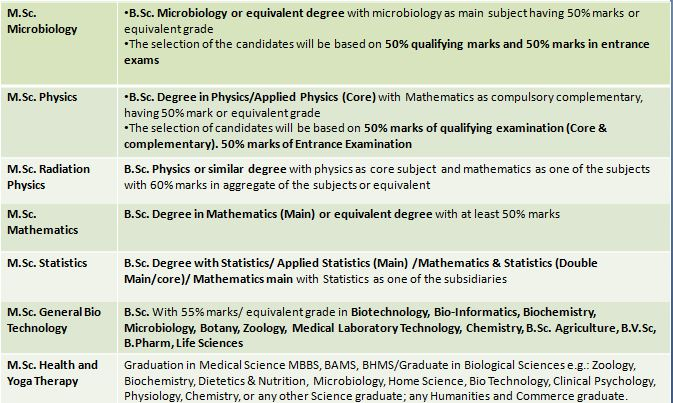Calicut University: A Comprehensive List of over 15+ Courses 100+ specializations, Eligibility Criteria and Fee Structure (2020) 13