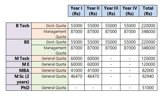Anna University Fees 2020: Yearly Fees of Different Courses
