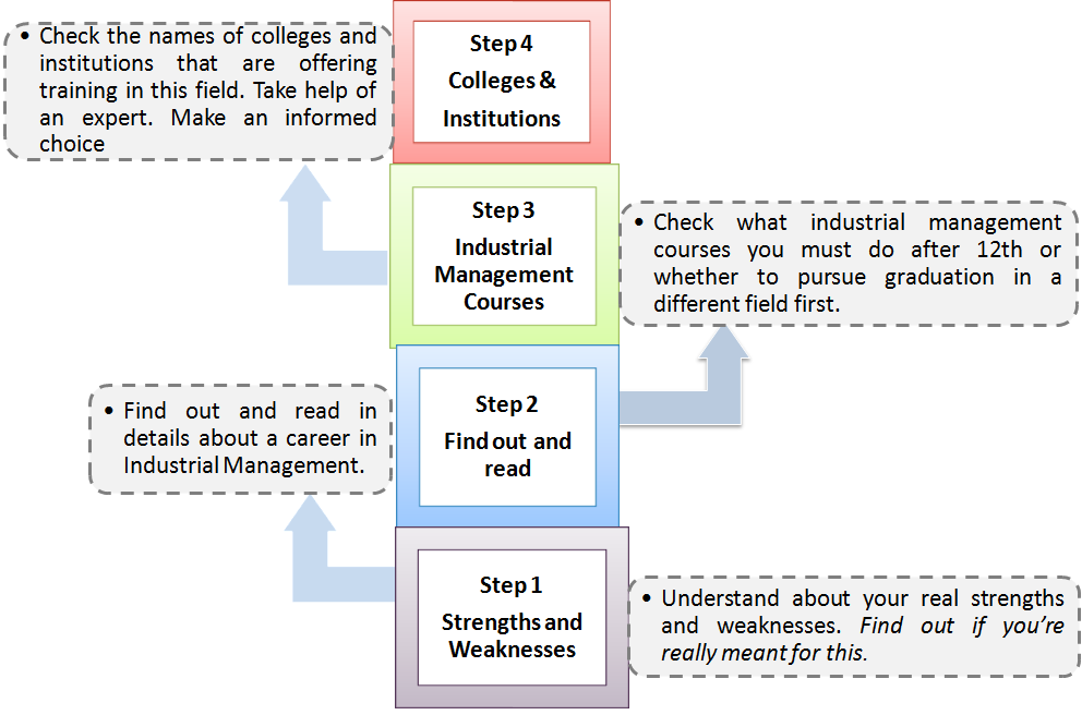 4 Simple Steps to know whether Industrial Management is for you