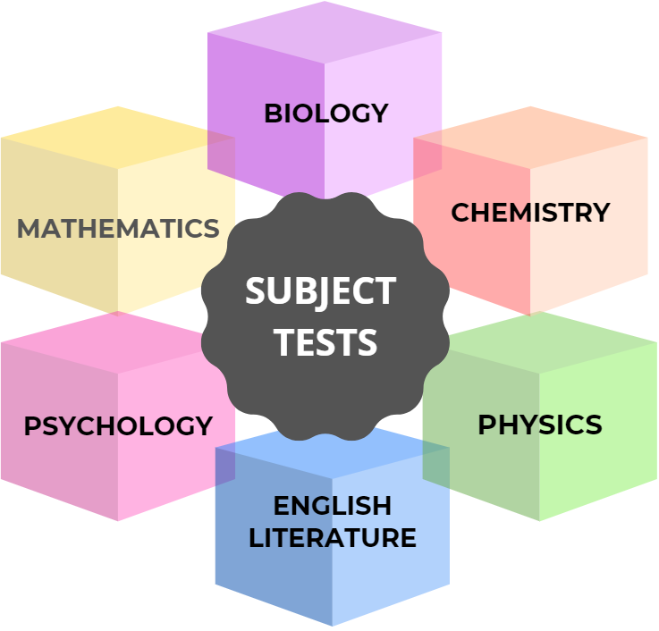 GRE Syllabus: 6 Disciplines for Subject Tests