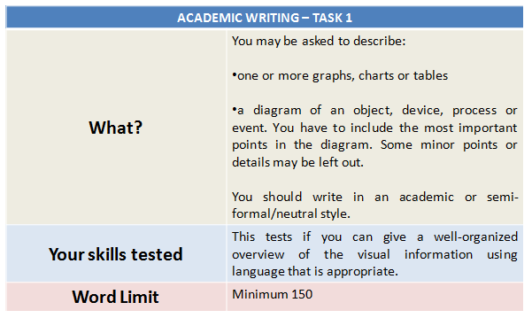 IELTS Syllabus 2020: Academic Writing Task 1 Explained
