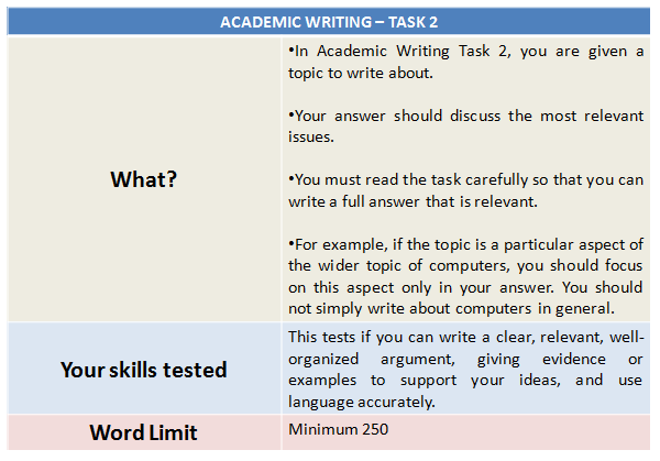 IELTS Syllabus 2020: Academic Writing Task 2 Explained