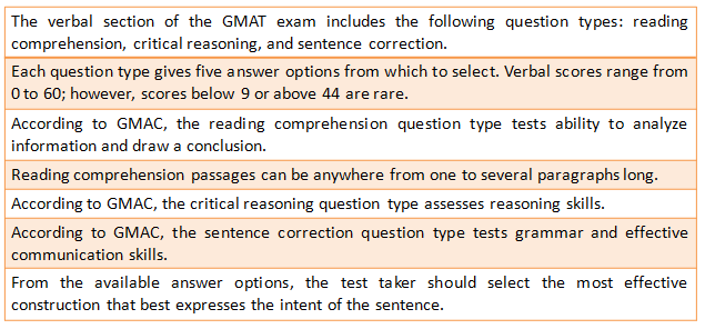 GMAT Exam Pattern 2020: Aspects of Reading Comprehension