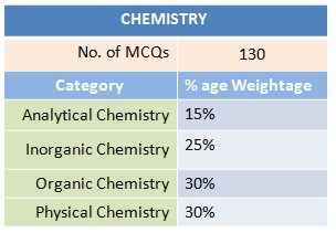 Distribution of GRE Syllabus of Chemistry
