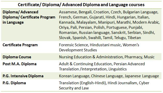 Delhi University: Ultimate Guide on Courses, Fees, Admission, Application, and Placements (2020) 5