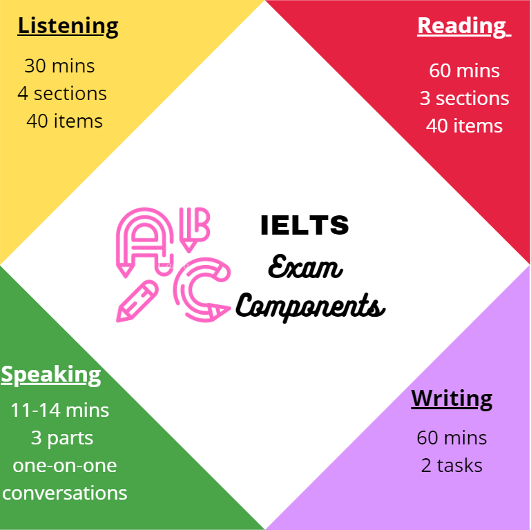 What is the IELTS Exam Pattern – The 4 Sections