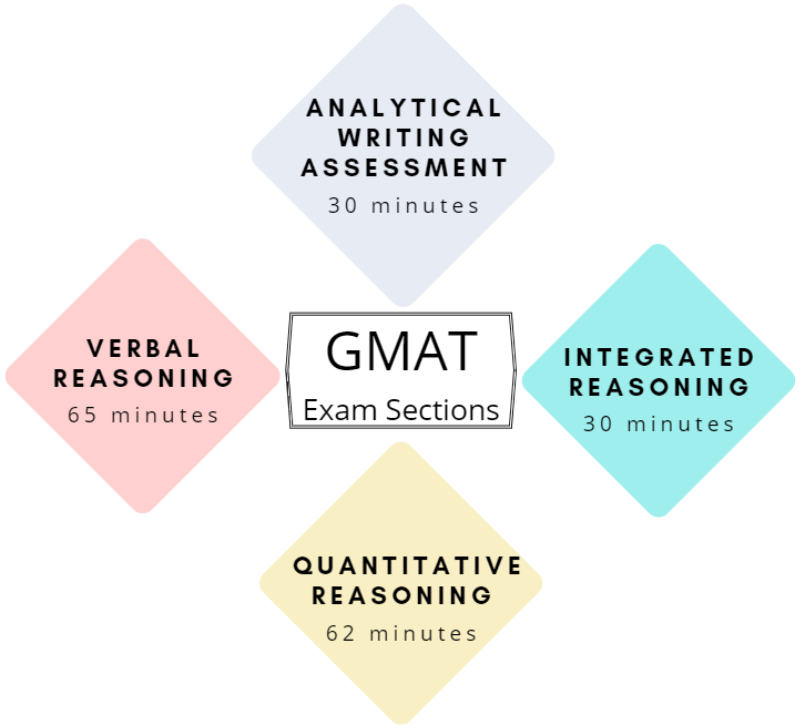 GMAT Exam Pattern 2020: The 4 Sections to test your Skills