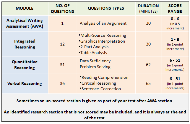 GMAT Paper Pattern 2020: Short Summary of 4 GMAT Sections
